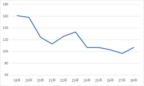 新潟県内における交通事故死者数の推移