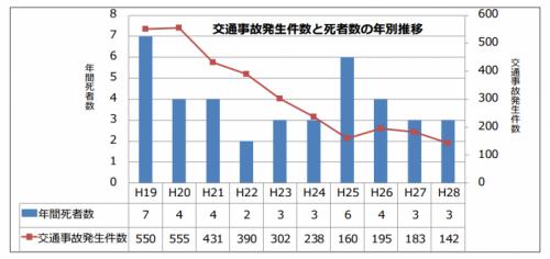 新発田市における交通事故発生件数と死者数の年別推移
