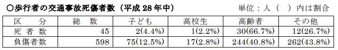 歩行者の交通事故死傷者数(平成28年中)