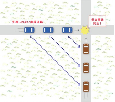コリジョンコース現象による交通事故
